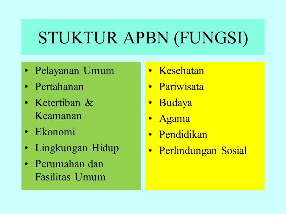 STUKTUR APBN (FUNGSI) Pelayanan Umum Pertahanan Ketertiban & Keamanan Ekonomi Lingkungan Hidup Perumahan dan Fasilitas Umum Kesehatan Pariwisata Buday