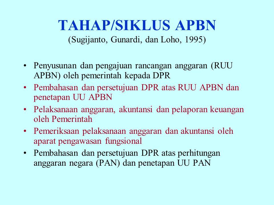 TAHAP/SIKLUS APBN (Sugijanto, Gunardi, dan Loho, 1995) Penyusunan dan pengajuan rancangan anggaran (RUU APBN) oleh pemerintah kepada DPR Pembahasan da
