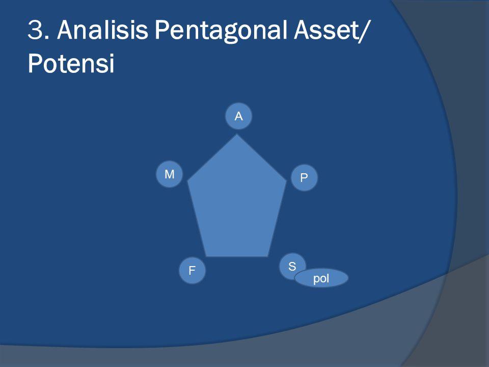 3. Analisis Pentagonal Asset/ Potensi P A M F S pol