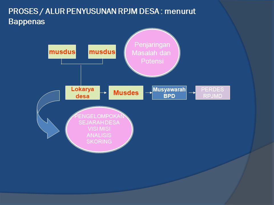 PROSES / ALUR PENYUSUNAN RPJM DESA : menurut Bappenas musdus Penjaringan Masalah dan Potensi Lokarya desa Musdes Musyawarah BPD PERDES RPJMD PENGELOMP