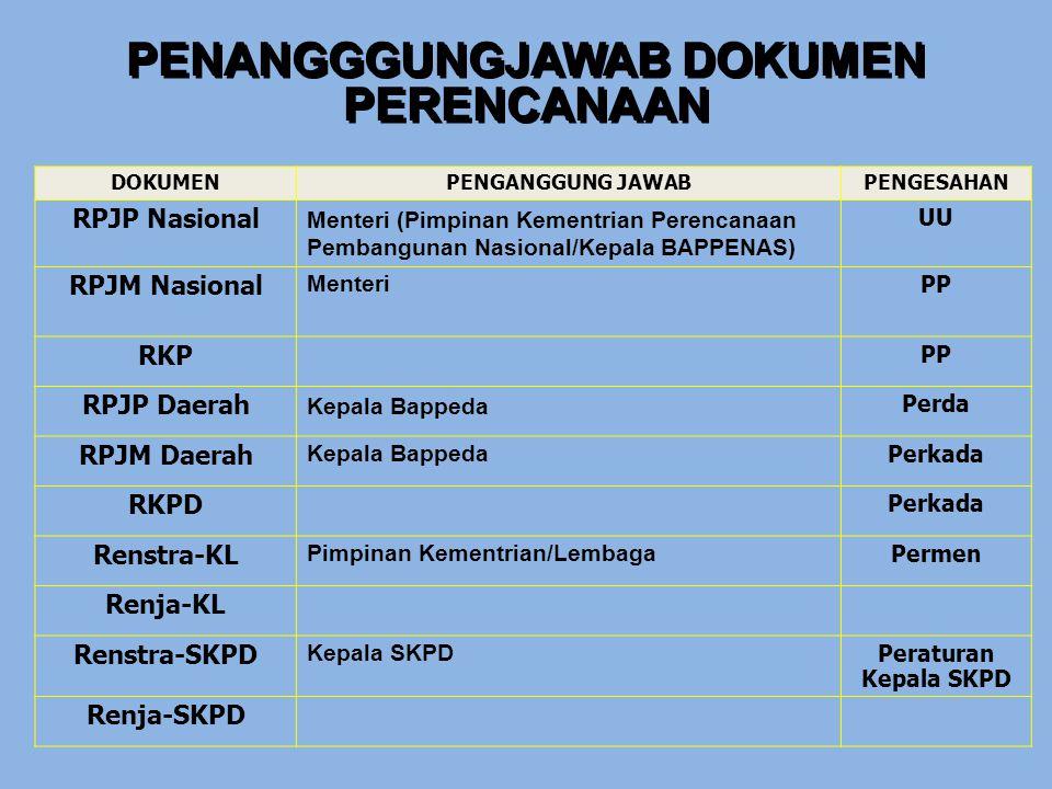 PENANGGGUNGJAWAB DOKUMEN PERENCANAAN DOKUMENPENGANGGUNG JAWABPENGESAHAN RPJP Nasional Menteri (Pimpinan Kementrian Perencanaan Pembangunan Nasional/Ke