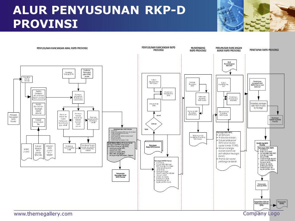 www.themegallery.com Company Logo ALUR PENYUSUNAN RKP-D PROVINSI