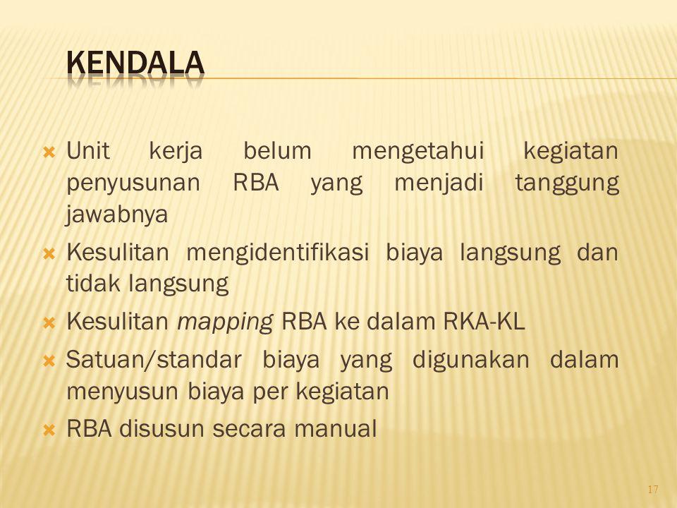  Unit kerja belum mengetahui kegiatan penyusunan RBA yang menjadi tanggung jawabnya  Kesulitan mengidentifikasi biaya langsung dan tidak langsung 