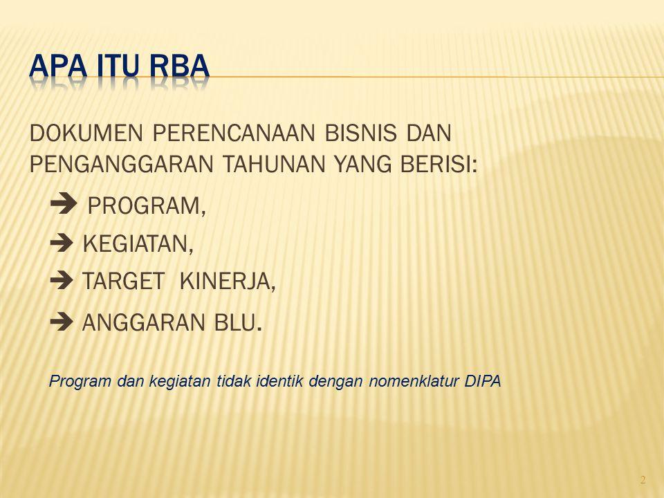  Dokumen perencanaan bisnis dan penganggaran satker PK BLU  Pedoman pelaksanaan kegiatan satker PK BLU  Dokumen yang menggambarkan pencapaian kinerja satker PK BLU  Dokumen yang menggambarkan proyeksi keuangan satker PK BLU 3