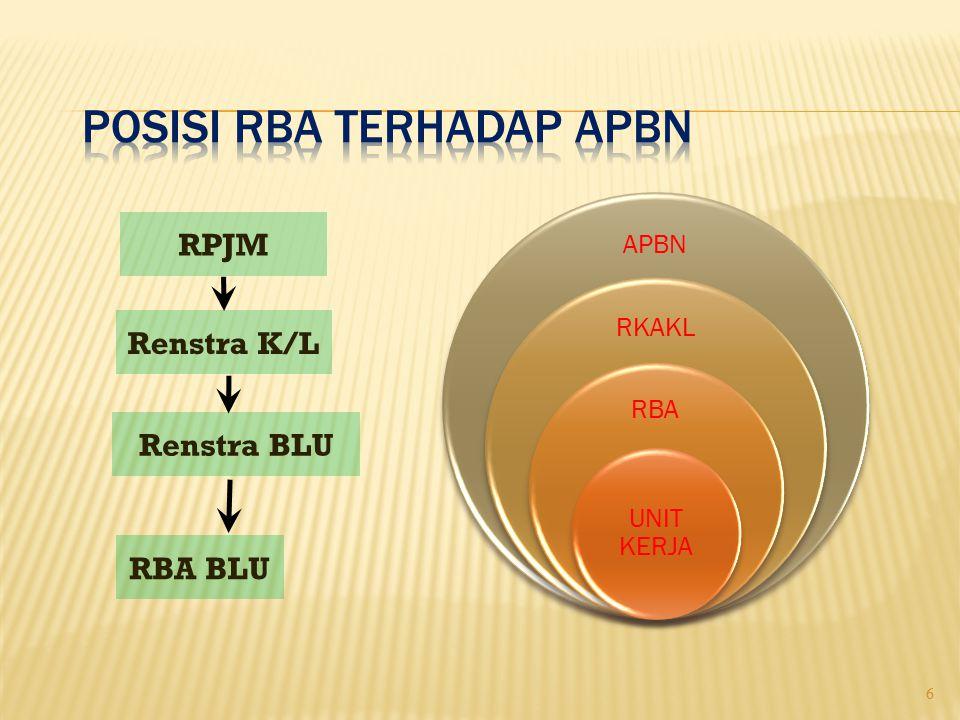  Unit kerja belum mengetahui kegiatan penyusunan RBA yang menjadi tanggung jawabnya  Kesulitan mengidentifikasi biaya langsung dan tidak langsung  Kesulitan mapping RBA ke dalam RKA-KL  Satuan/standar biaya yang digunakan dalam menyusun biaya per kegiatan  RBA disusun secara manual 17