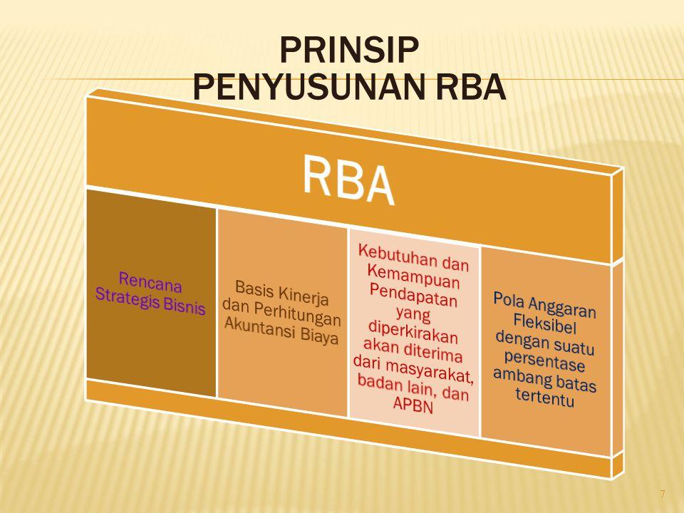 PRINSIP PENYUSUNAN RBA 7