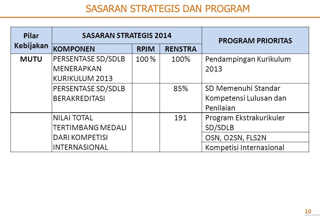 Pilar Kebijakan SASARAN STRATEGIS 2014 PROGRAM PRIORITAS KOMPONENRPJMRENSTRA MUTU PERSENTASE SD/SDLB MENERAPKAN KURIKULUM 2013 100 % Pendampingan Kurikulum 2013 PERSENTASE SD/SDLB BERAKREDITASI 85% SD Memenuhi Standar Kompetensi Lulusan dan Penilaian 10 SASARAN STRATEGIS DAN PROGRAM NILAI TOTAL TERTIMBANG MEDALI DARI KOMPETISI INTERNASIONAL 191Program Ekstrakurikuler SD/SDLB OSN, O2SN, FLS2N Kompetisi Internasional