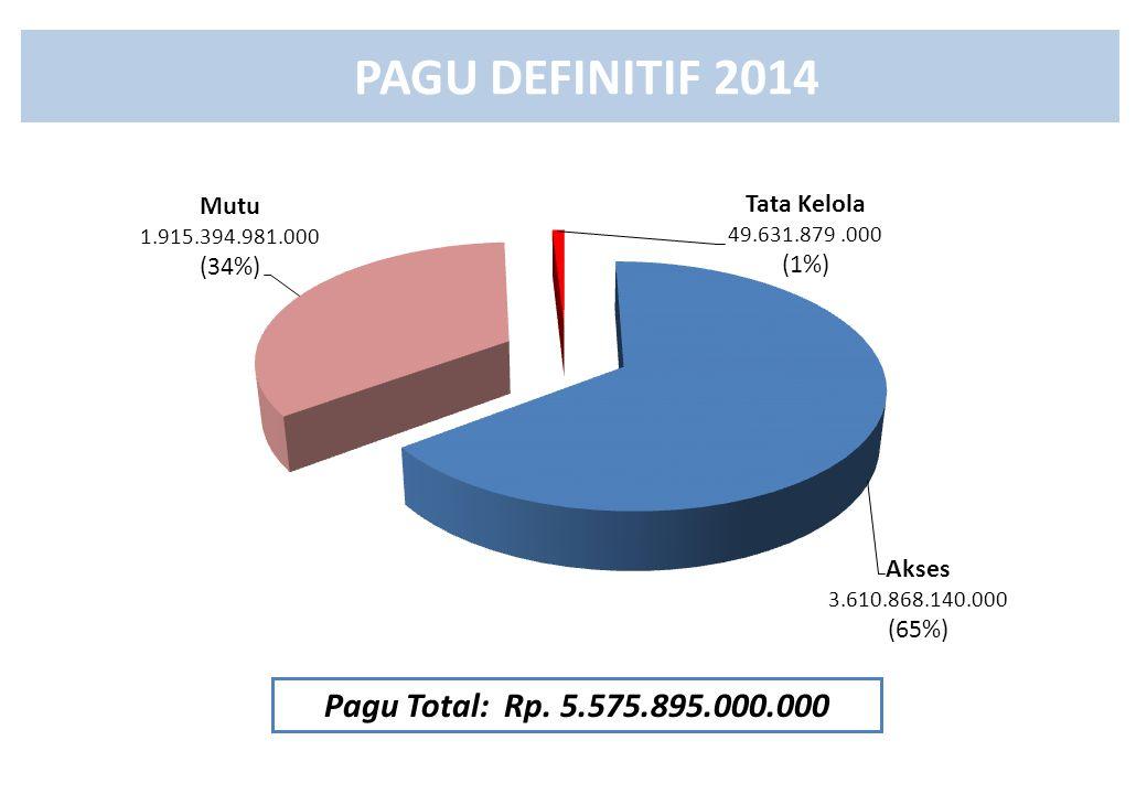 PAGU DEFINITIF 2014 Pagu Total: Rp. 5.575.895.000.000