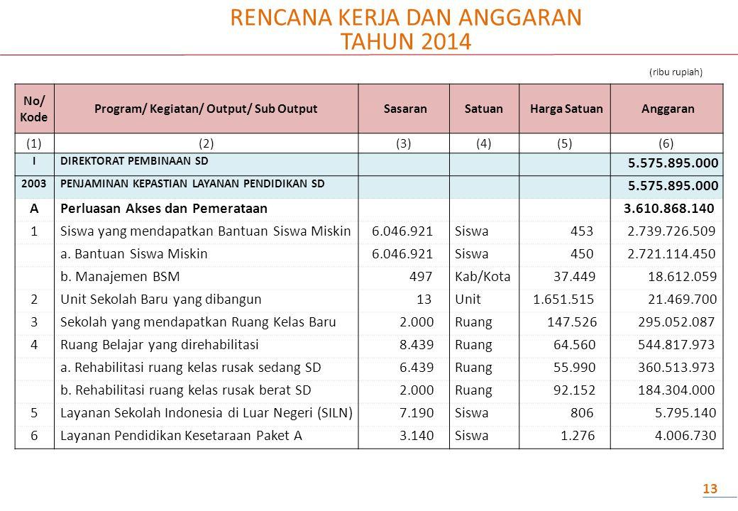 RENCANA KERJA DAN ANGGARAN TAHUN 2014 (ribu rupiah) 13 No/ Kode Program/ Kegiatan/ Output/ Sub Output SasaranSatuan Harga Satuan Anggaran (1)(2)(3)(4)(5)(6) IDIREKTORAT PEMBINAAN SD 5.575.895.000 2003PENJAMINAN KEPASTIAN LAYANAN PENDIDIKAN SD 5.575.895.000 APerluasan Akses dan Pemerataan 3.610.868.140 1Siswa yang mendapatkan Bantuan Siswa Miskin 6.046.921Siswa 453 2.739.726.509 a.