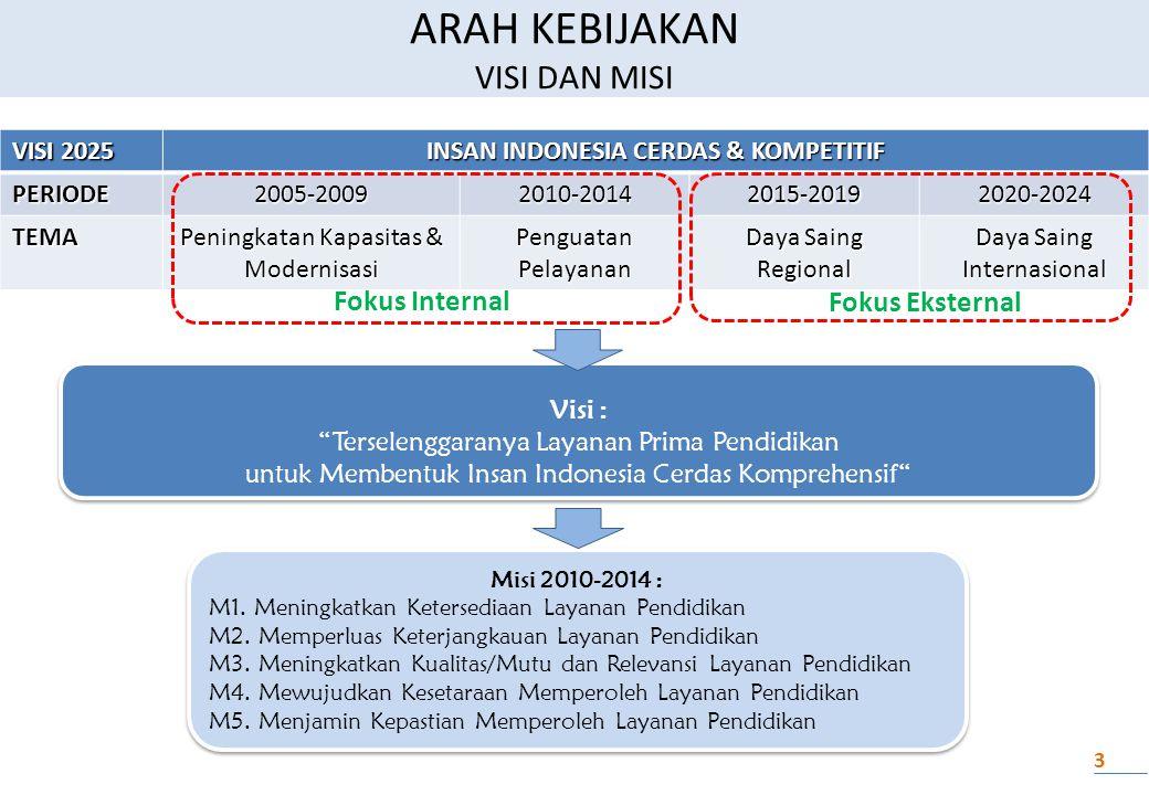 Misi 2010-2014 : M1.Meningkatkan Ketersediaan Layanan Pendidikan M2.