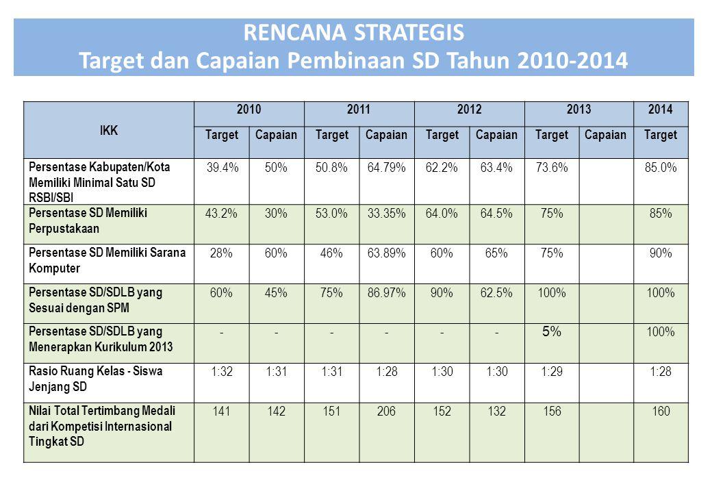 IKK 20102011201220132014 TargetCapaianTargetCapaianTargetCapaianTargetCapaianTarget Persentase Kabupaten/Kota Memiliki Minimal Satu SD RSBI/SBI 39.4%50%50.8%64.79%62.2%63.4%73.6%85.0% Persentase SD Memiliki Perpustakaan 43.2%30%53.0%33.35%64.0%64.5%75%85% Persentase SD Memiliki Sarana Komputer 28%60%46%63.89%60%65%75%90% Persentase SD/SDLB yang Sesuai dengan SPM 60%45%75%86.97%90%62.5%100% Persentase SD/SDLB yang Menerapkan Kurikulum 2013 ------ 5% 100% Rasio Ruang Kelas - Siswa Jenjang SD 1:321:31 1:281:30 1:291:28 Nilai Total Tertimbang Medali dari Kompetisi Internasional Tingkat SD 141142151206152132156160 RENCANA STRATEGIS Target dan Capaian Pembinaan SD Tahun 2010-2014