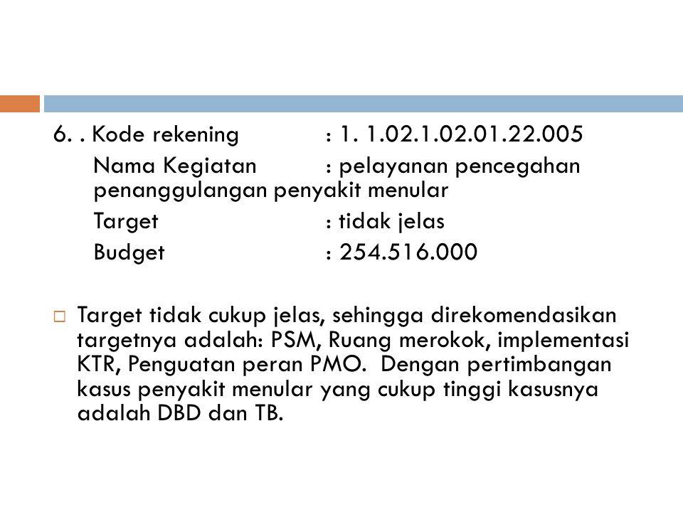 6.. Kode rekening: 1. 1.02.1.02.01.22.005 Nama Kegiatan: pelayanan pencegahan penanggulangan penyakit menular Target: tidak jelas Budget: 254.516.000
