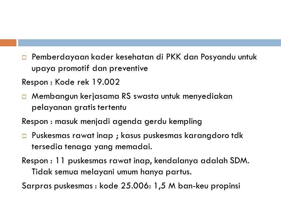  Pemberdayaan kader kesehatan di PKK dan Posyandu untuk upaya promotif dan preventive Respon : Kode rek 19.002  Membangun kerjasama RS swasta untuk