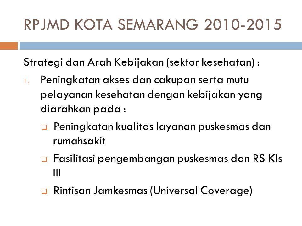 RPJMD KOTA SEMARANG 2010-2015 Strategi dan Arah Kebijakan (sektor kesehatan) : 1. Peningkatan akses dan cakupan serta mutu pelayanan kesehatan dengan