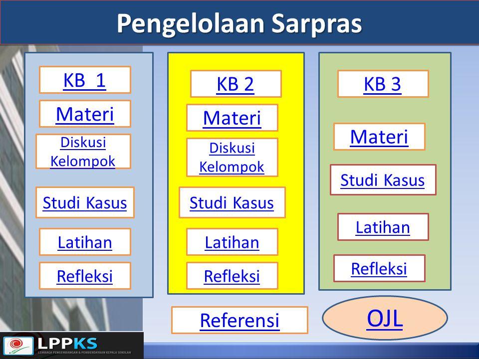Pengelolaan Sarpras KB 1 KB 2KB 3 Materi Diskusi Kelompok Studi Kasus Latihan Refleksi Materi Diskusi Kelompok Studi Kasus Latihan Refleksi Materi Studi Kasus Latihan Refleksi OJL Referensi