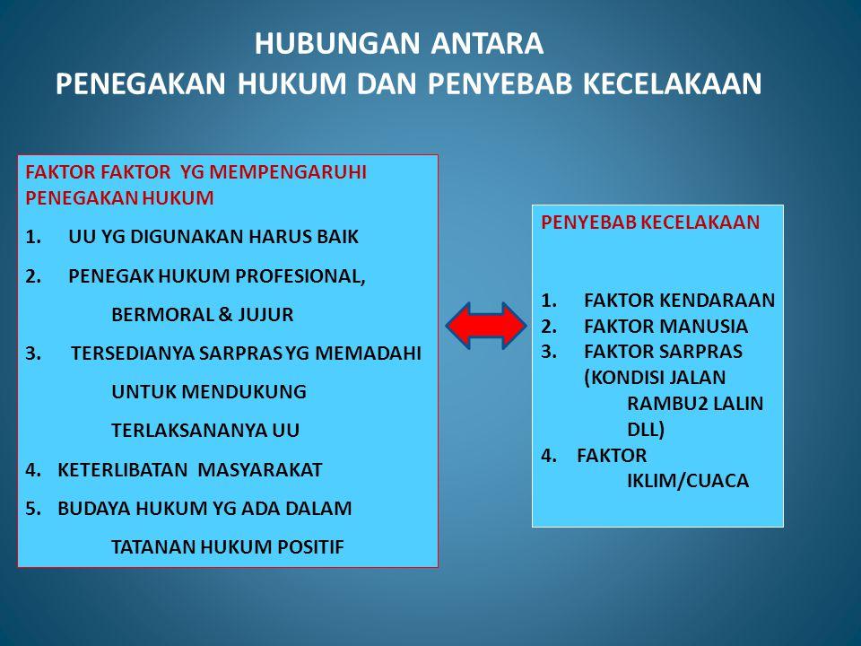 PENYEBAB KECELAKAAN 1.FAKTOR KENDARAAN 2.FAKTOR MANUSIA 3.FAKTOR SARPRAS (KONDISI JALAN RAMBU2 LALIN DLL) 4. FAKTOR IKLIM/CUACA HUBUNGAN ANTARA PENEGA