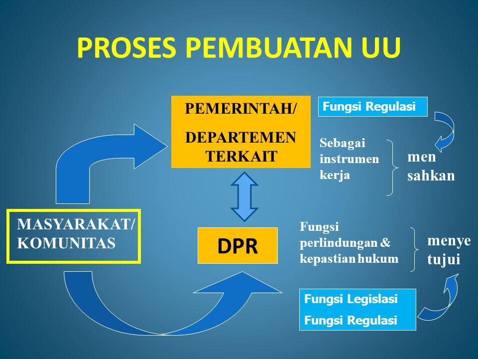 PROSES PEMBUATAN UU MASYARAKAT/ KOMUNITAS PEMERINTAH/ DEPARTEMEN TERKAIT DPR Sebagai instrumen kerja Fungsi perlindungan & kepastian hukum menye tujui