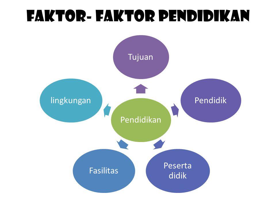 Faktor- Faktor pendidikan PendidikanTujuanPendidik Peserta didik Fasilitaslingkungan