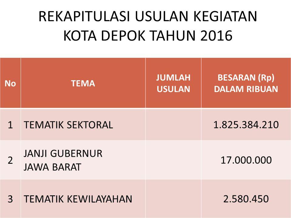 REKAPITULASI USULAN KEGIATAN KOTA DEPOK TAHUN 2016 NoTEMA JUMLAH USULAN BESARAN (Rp) DALAM RIBUAN 1TEMATIK SEKTORAL 1.825.384.210 2 JANJI GUBERNUR JAW