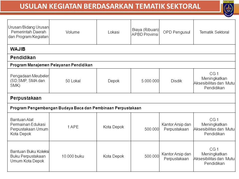 Urusan/Bidang Urusan Pemerintah Daerah dan Program/Kegiatan VolumeLokasi Biaya (Ribuan) APBD Provinsi OPD PengusulTematik Sektoral WAJIB Pendidikan Pr