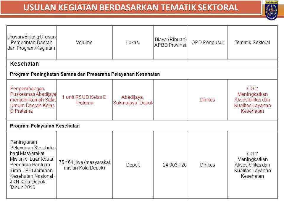 Urusan/Bidang Urusan Pemerintah Daerah dan Program/Kegiatan VolumeLokasi Biaya (Ribuan) APBD Provinsi OPD PengusulTematik Sektoral Kesehatan Program P