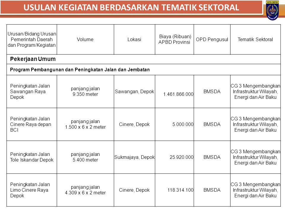 Urusan/Bidang Urusan Pemerintah Daerah dan Program/Kegiatan VolumeLokasi Biaya (Ribuan) APBD Provinsi OPD PengusulTematik Sektoral Pekerjaan Umum Prog