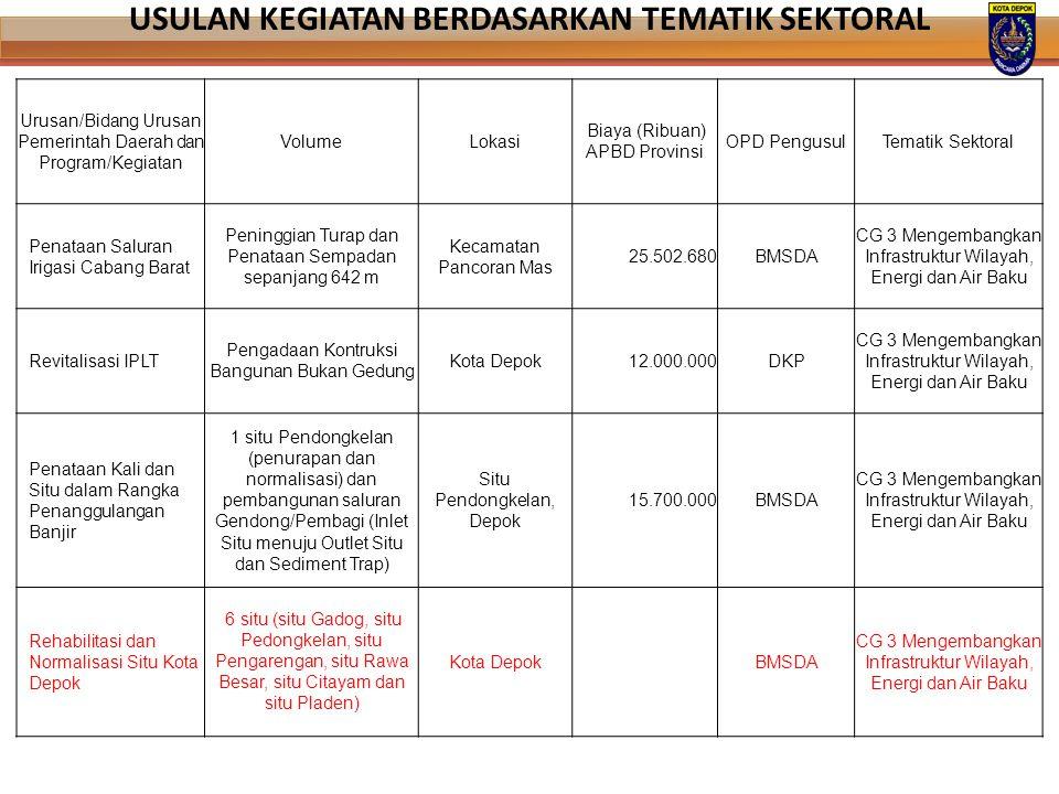 Urusan/Bidang Urusan Pemerintah Daerah dan Program/Kegiatan VolumeLokasi Biaya (Ribuan) APBD Provinsi OPD PengusulTematik Sektoral Penataan Saluran Ir