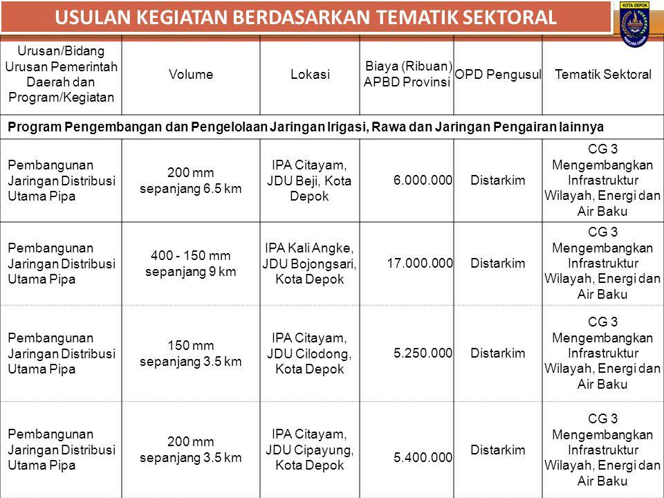 Urusan/Bidang Urusan Pemerintah Daerah dan Program/Kegiatan VolumeLokasi Biaya (Ribuan) APBD Provinsi OPD PengusulTematik Sektoral Program Pengembanga