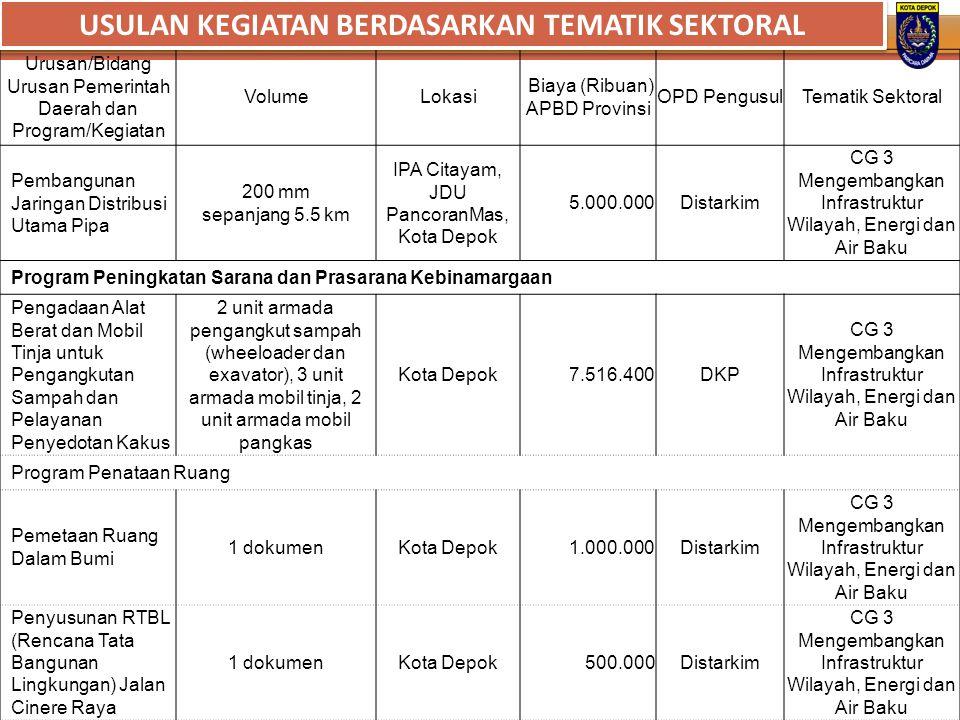 Urusan/Bidang Urusan Pemerintah Daerah dan Program/Kegiatan VolumeLokasi Biaya (Ribuan) APBD Provinsi OPD PengusulTematik Sektoral Pembangunan Jaringa