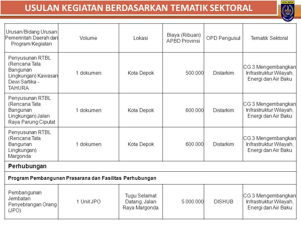 Urusan/Bidang Urusan Pemerintah Daerah dan Program/Kegiatan VolumeLokasi Biaya (Ribuan) APBD Provinsi OPD PengusulTematik Sektoral Penyusunan RTBL (Re