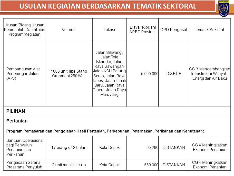 Urusan/Bidang Urusan Pemerintah Daerah dan Program/Kegiatan VolumeLokasi Biaya (Ribuan) APBD Provinsi OPD PengusulTematik Sektoral Pembangunan Alat Pe