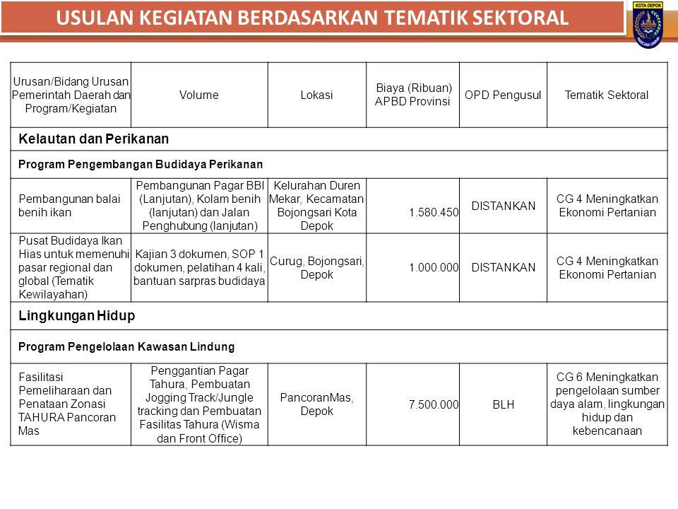 Urusan/Bidang Urusan Pemerintah Daerah dan Program/Kegiatan VolumeLokasi Biaya (Ribuan) APBD Provinsi OPD PengusulTematik Sektoral Kelautan dan Perika