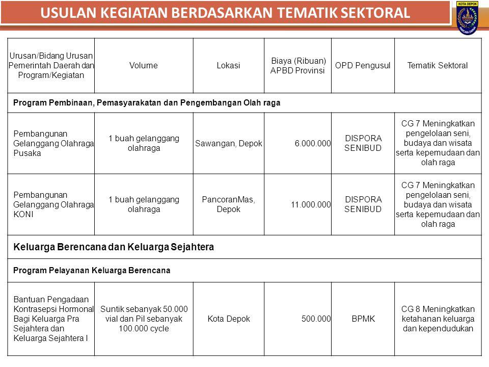 Urusan/Bidang Urusan Pemerintah Daerah dan Program/Kegiatan VolumeLokasi Biaya (Ribuan) APBD Provinsi OPD PengusulTematik Sektoral Program Pembinaan,