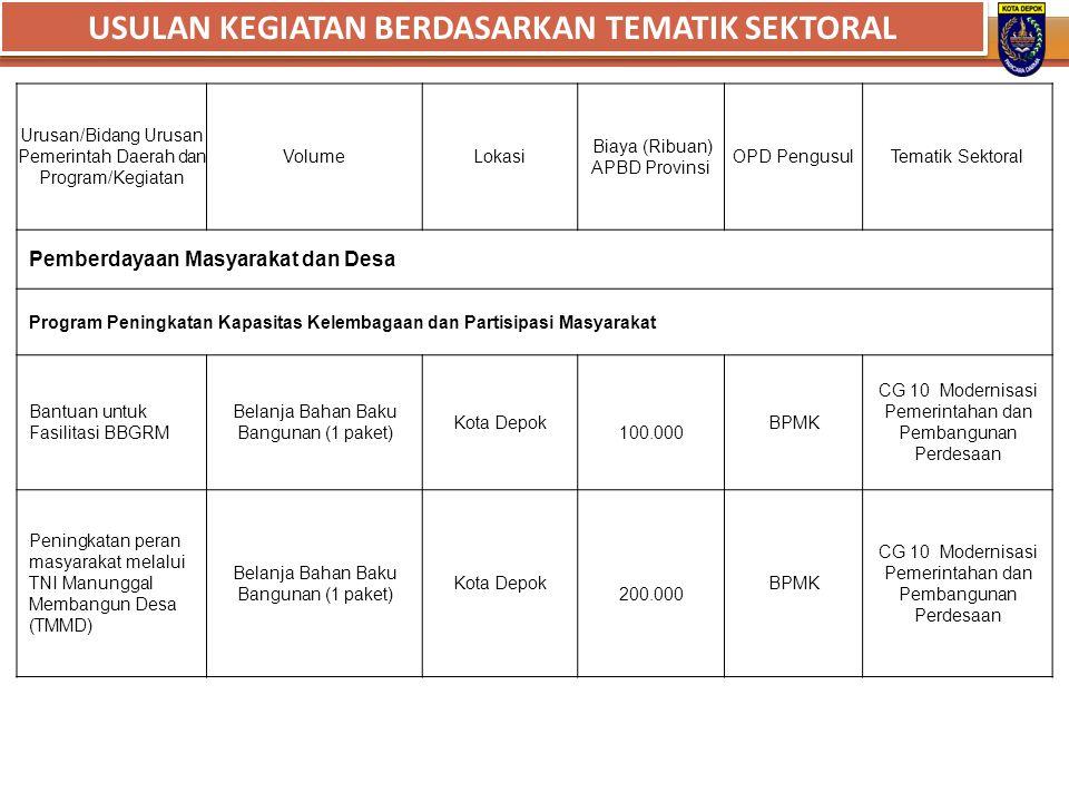 Urusan/Bidang Urusan Pemerintah Daerah dan Program/Kegiatan VolumeLokasi Biaya (Ribuan) APBD Provinsi OPD PengusulTematik Sektoral Pemberdayaan Masyar