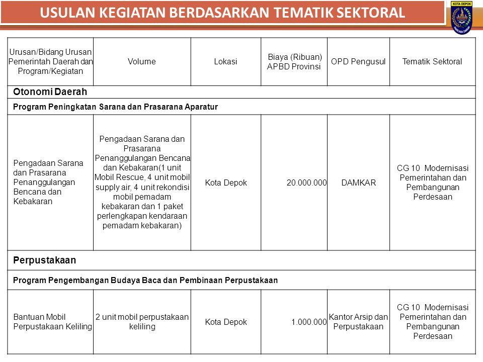 Urusan/Bidang Urusan Pemerintah Daerah dan Program/Kegiatan VolumeLokasi Biaya (Ribuan) APBD Provinsi OPD PengusulTematik Sektoral Otonomi Daerah Prog
