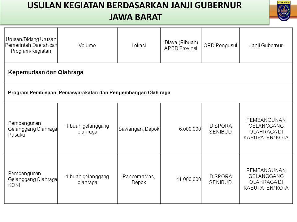 Urusan/Bidang Urusan Pemerintah Daerah dan Program/Kegiatan VolumeLokasi Biaya (Ribuan) APBD Provinsi OPD PengusulJanji Gubernur Kepemudaan dan Olahra