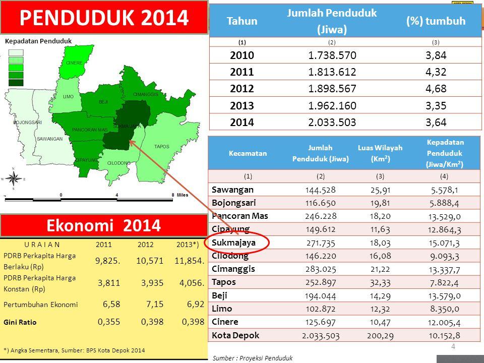 Tahun Jumlah Penduduk (Jiwa) (%) tumbuh (1)(2)(3) 20101.738.5703,84 20111.813.6124,32 20121.898.5674,68 20131.962.1603,35 20142.033.5033,64 Sumber : P