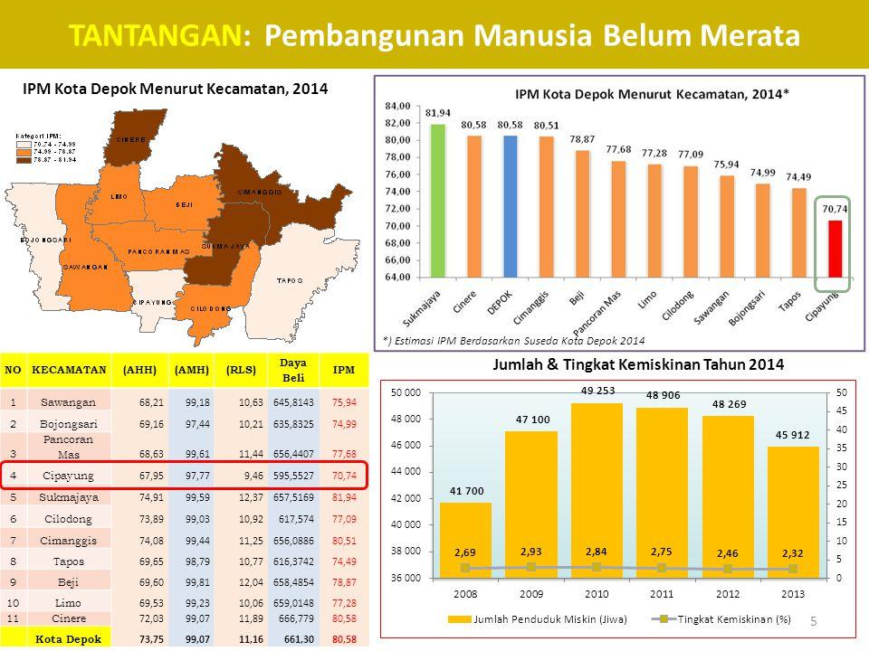 TANTANGAN: Pembangunan Manusia Belum Merata IPM Kota Depok Menurut Kecamatan, 2014 *) Estimasi IPM Berdasarkan Suseda Kota Depok 2014 NOKECAMATAN(AHH)