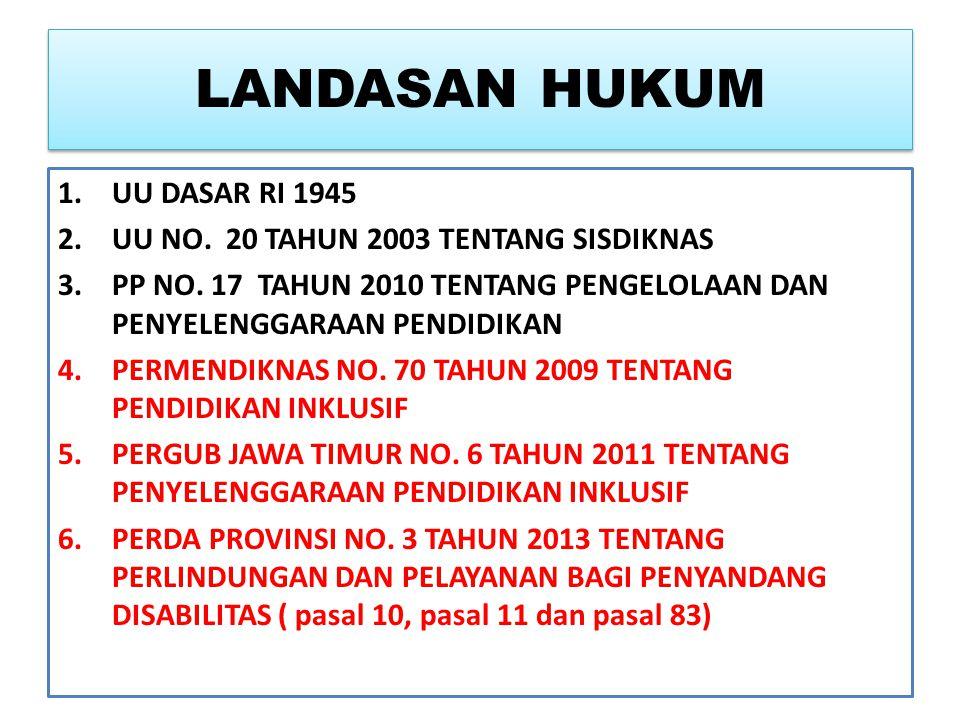 LANDASAN HUKUM 1.UU DASAR RI 1945 2.UU NO.20 TAHUN 2003 TENTANG SISDIKNAS 3.PP NO.