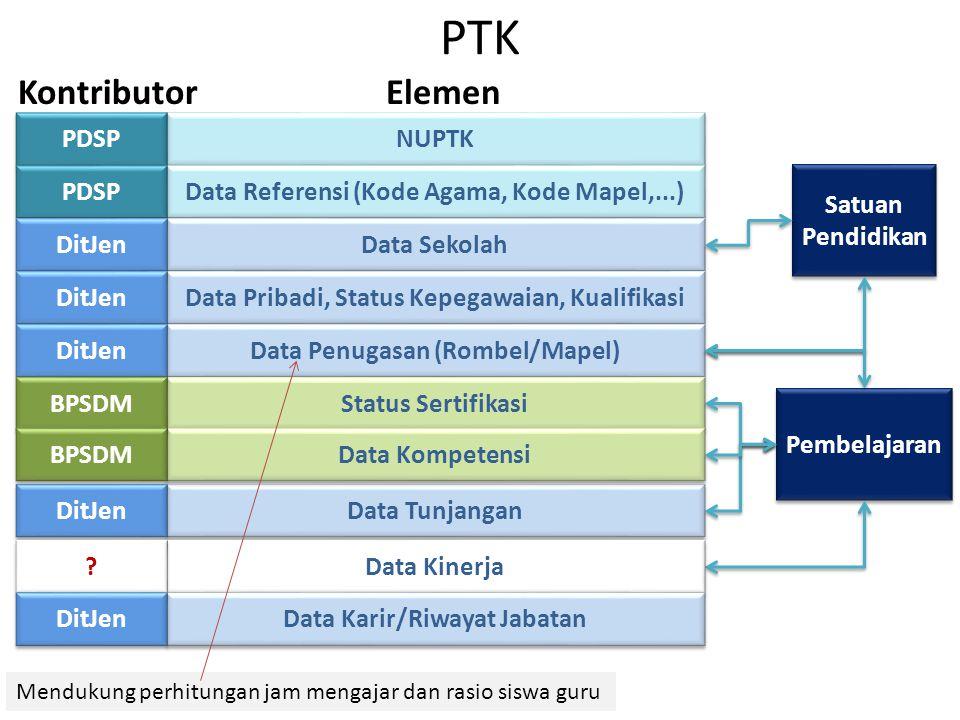 NUPTK PDSP PTK Data Referensi (Kode Agama, Kode Mapel,...) Data Sekolah Data Pribadi, Status Kepegawaian, Kualifikasi Data Penugasan (Rombel/Mapel) St