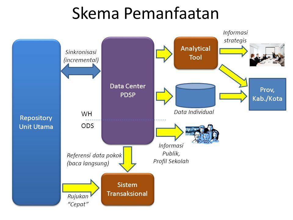 Skema Pemanfaatan Repository Unit Utama Data Center PDSP Data Center PDSP Sinkronisasi (incremental) Sistem Transaksional Referensi data pokok (baca l