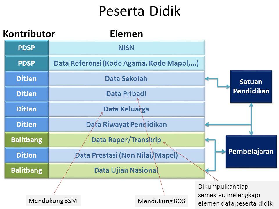 NISN PDSP Data Referensi (Kode Agama, Kode Mapel,...) PDSP Peserta Didik Data Sekolah Data Pribadi DitJen Satuan Pendidikan Pembelajaran Data Keluarga