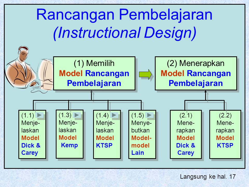 Rancangan Pembelajaran (Instructional Design) (2) Menerapkan Model Rancangan Pembelajaran (1.4) Menje- laskan Model KTSP (1.4) Menje- laskan Model KTS