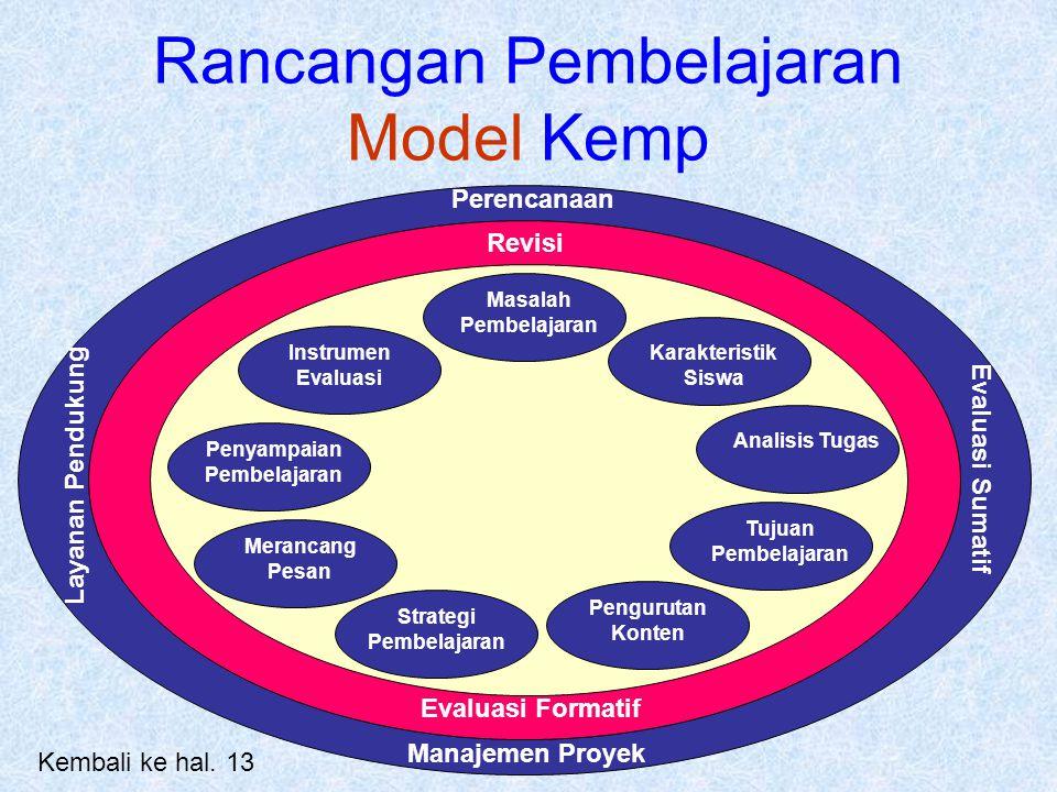 Rancangan Pembelajaran Model Kemp Masalah Pembelajaran Instrumen Evaluasi Strategi Pembelajaran Pengurutan Konten Penyampaian Pembelajaran Merancang P