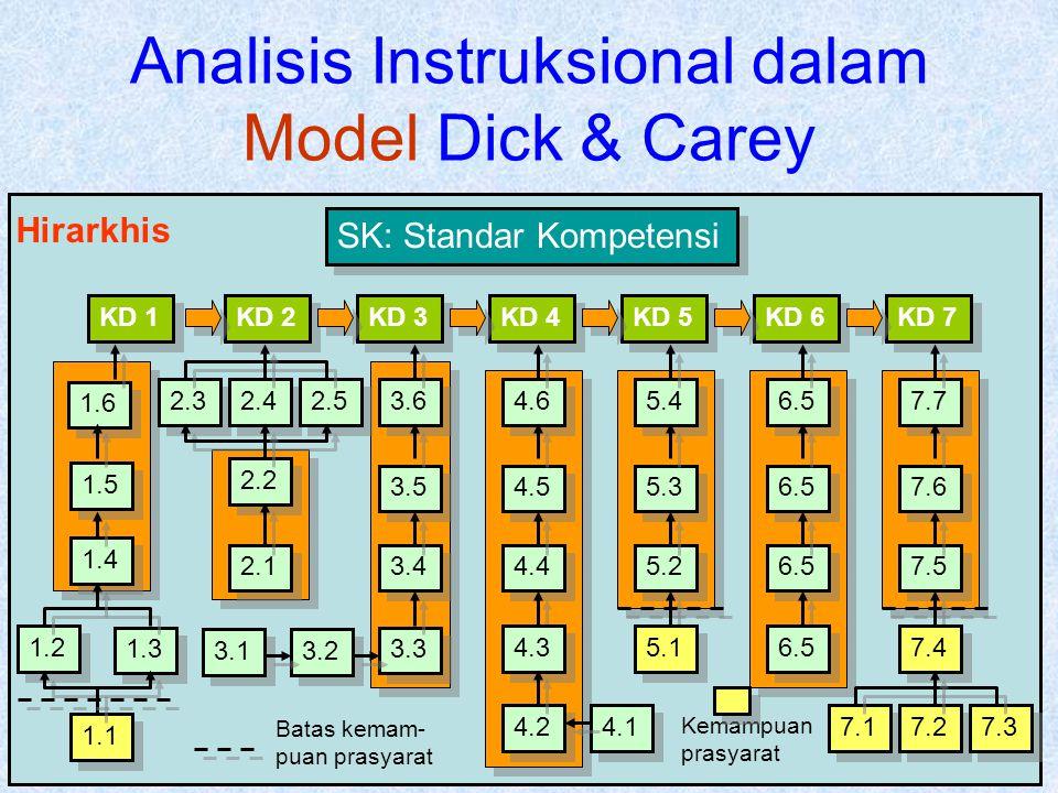 Analisis Instruksional dalam Model Dick & Carey KD 6 KD 5 KD 4 KD 3 KD 2 KD 7 KD 1 1.6 1.5 1.4 1.2 1.3 1.1 2.3 2.4 2.5 2.2 2.1 3.6 3.5 3.4 3.3 3.2 3.1