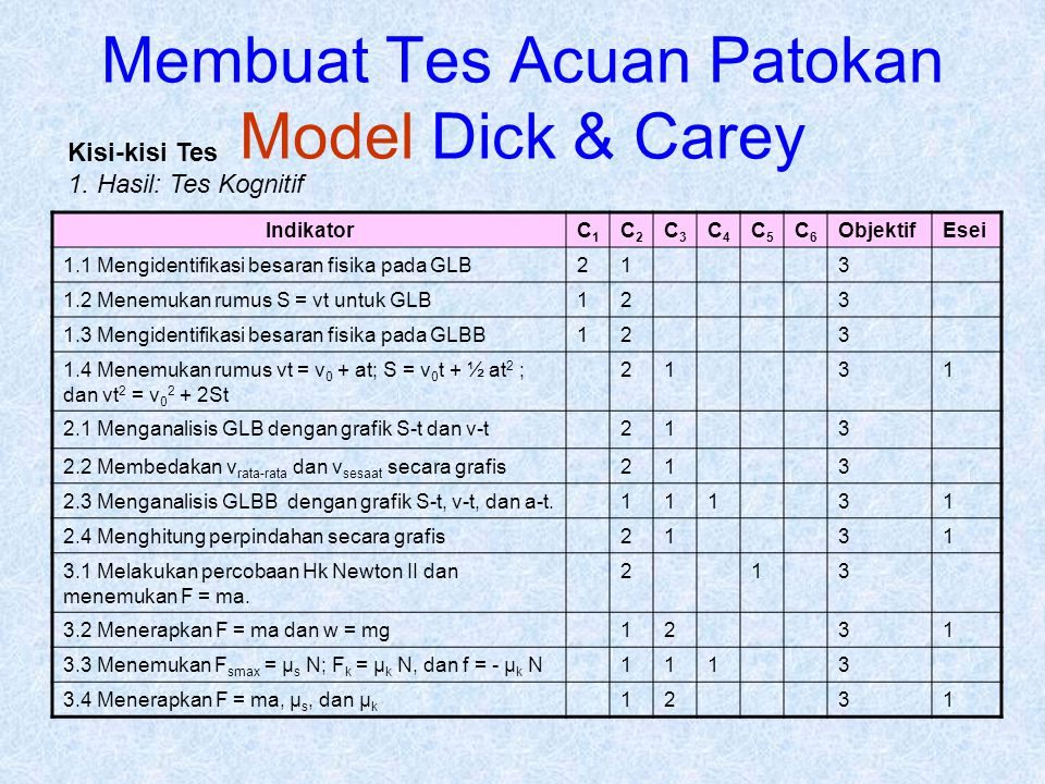 Membuat Tes Acuan Patokan Model Dick & Carey IndikatorC1C1 C2C2 C3C3 C4C4 C5C5 C6C6 ObjektifEsei 1.1 Mengidentifikasi besaran fisika pada GLB213 1.2 M