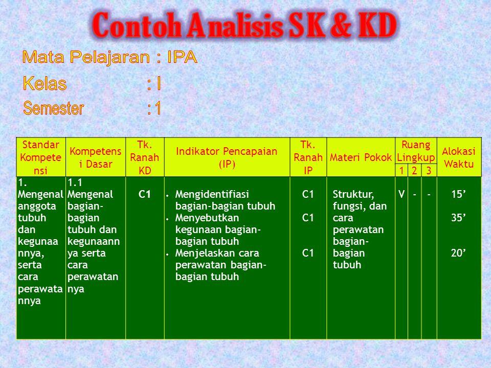 Standar Kompete nsi Kompetens i Dasar Tk.Ranah KD Indikator Pencapaian (IP) Tk.