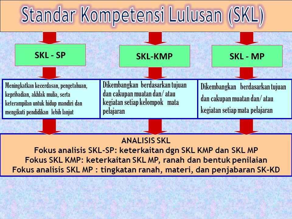 ANALISIS SKL Fokus analisis SKL-SP: keterkaitan dgn SKL KMP dan SKL MP Fokus SKL KMP: keterkaitan SKL MP, ranah dan bentuk penilaian Fokus analisis SKL MP : tingkatan ranah, materi, dan penjabaran SK-KD SKL - SP SKL-KMPSKL - MP Meningkatkan kecerdasan, pengetahuan, kepribadian, akhlak mulia, serta keterampilan untuk hidup mandiri dan mengikuti pendidikan lebih lanjut Dikembangkan berdasarkan tujuan dan cakupan muatan dan/ atau kegiatan setiap kelompok mata pelajaran Dikembangkan berdasarkan tujuan dan cakupan muatan dan/ atau kegiatan setiap mata pelajaran