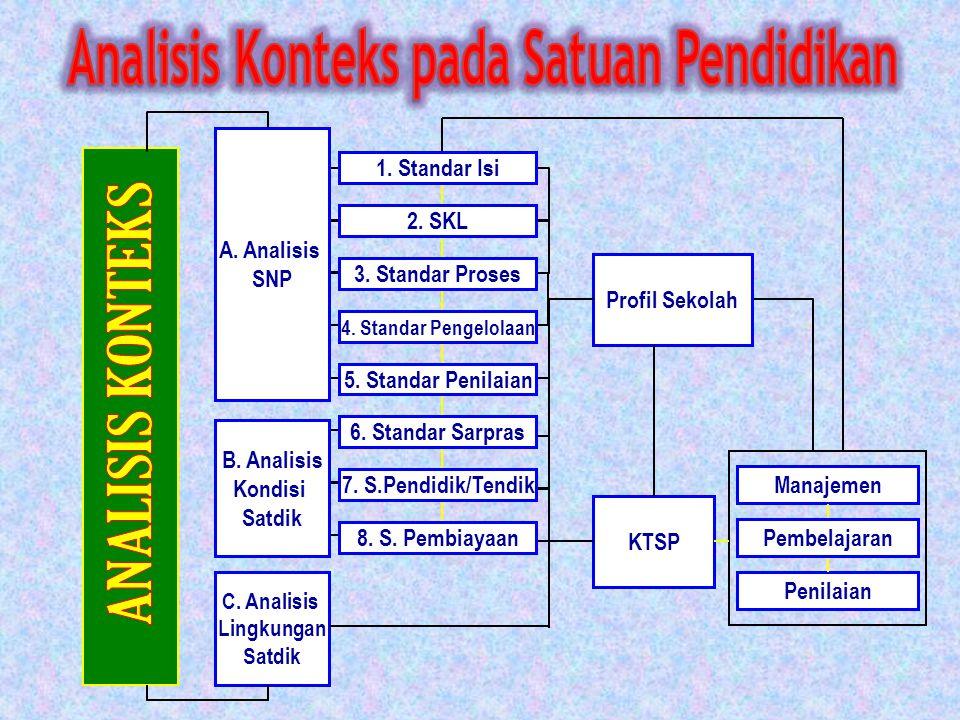 C.Analisis Lingkungan Satdik Manajemen Penilaian Profil Sekolah KTSP Pembelajaran 1.