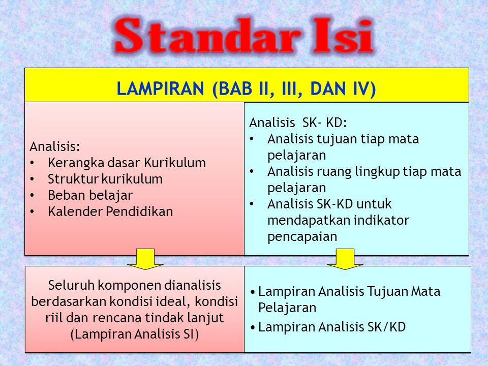 LAMPIRAN (BAB II, III, DAN IV) Analisis: Kerangka dasar Kurikulum Struktur kurikulum Beban belajar Kalender Pendidikan Analisis: Kerangka dasar Kurikulum Struktur kurikulum Beban belajar Kalender Pendidikan Analisis SK- KD: Analisis tujuan tiap mata pelajaran Analisis ruang lingkup tiap mata pelajaran Analisis SK-KD untuk mendapatkan indikator pencapaian Analisis SK- KD: Analisis tujuan tiap mata pelajaran Analisis ruang lingkup tiap mata pelajaran Analisis SK-KD untuk mendapatkan indikator pencapaian Seluruh komponen dianalisis berdasarkan kondisi ideal, kondisi riil dan rencana tindak lanjut (Lampiran Analisis SI) Lampiran Analisis Tujuan Mata Pelajaran Lampiran Analisis SK/KD Lampiran Analisis Tujuan Mata Pelajaran Lampiran Analisis SK/KD